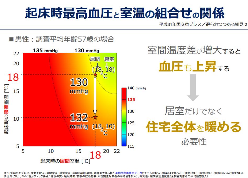 起床時最高血圧と室温の組合せの関係.png