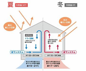image_yukashita.jpg